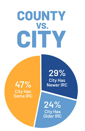 County vs. City